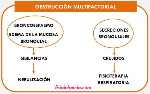 obstrucción multifactorial postiaux